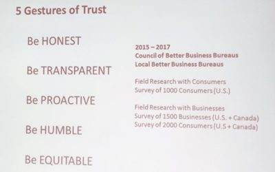 Deconstructing Business Trust